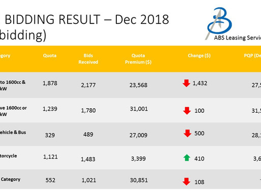 COE Bidding Results - 5/12/2018 (December 1st Bidding)
