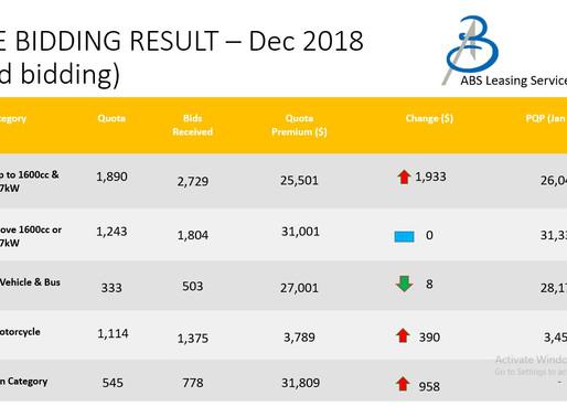COE Bidding Results - 19/12/2018 (December 2nd Bidding)