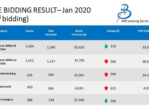 Sharp Drop In COE bidding results Feb 2020
