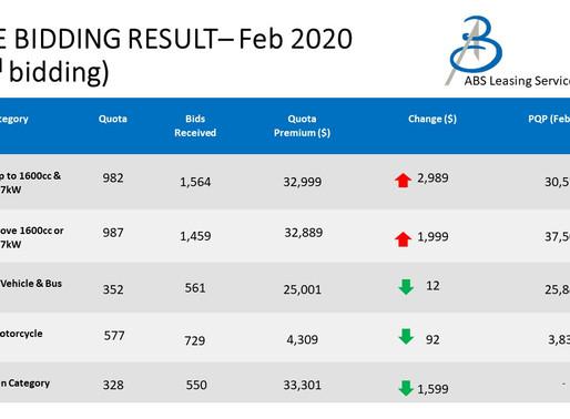 February 2nd COE Bidding Results 2020