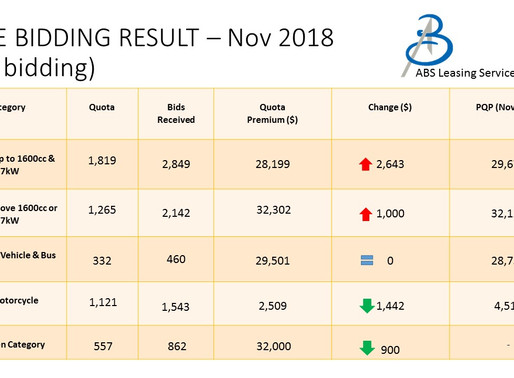 COE Bidding 8/11/2018 (November First Bidding)