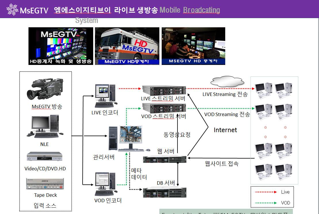 MsEGTV라이브방송시스템