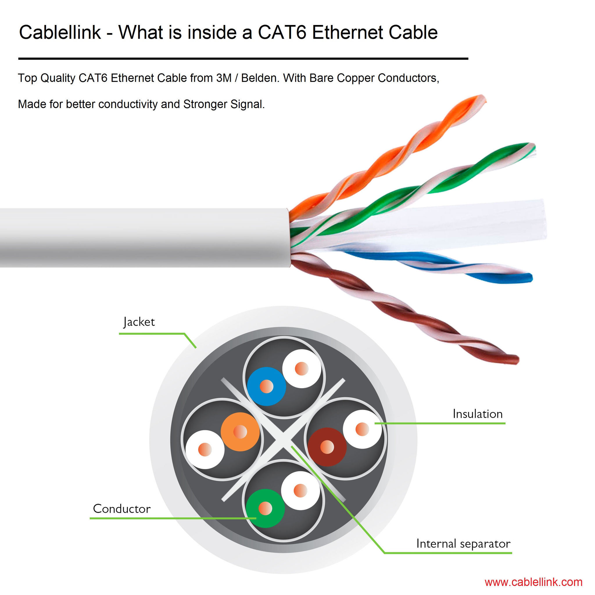What Does A Cat6 Cable Category 6 Mean Gigabit Ethernet Wiring Is Twisted Pair Specifically Used In Gb Computer Network