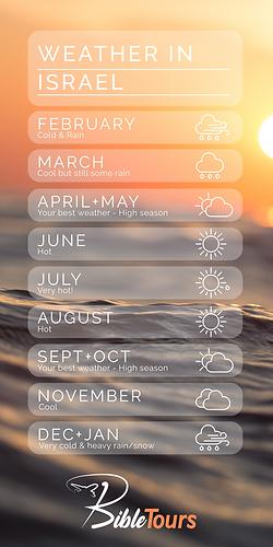 Israel Weather Widget.png