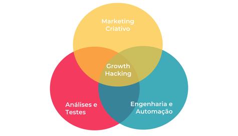Growth Hacking: a estratégia de marketing que pode impulsionar rapidamente qualquer negócio