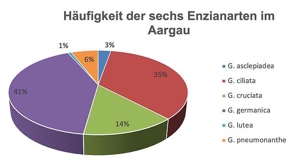 Häufigkeit_Enziane im Aargau.png