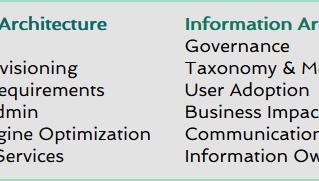 Information Architecture: The Missing Secret Sauce