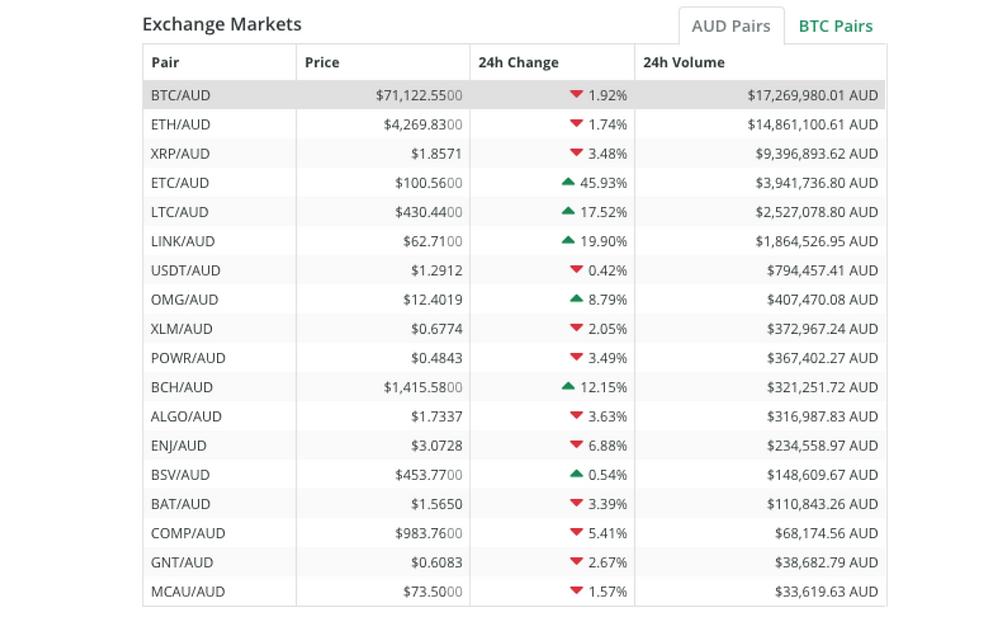 Trading Volume of Bitcoin in Australia