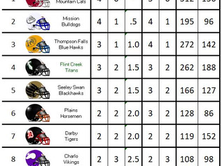 MHSA 8-Man Football Western Conference Standings: Week 5