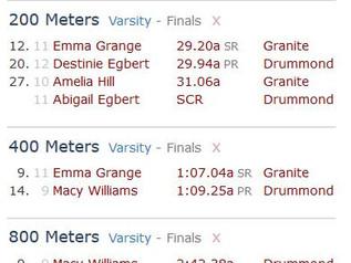 KLH Memorial Track Meet Results
