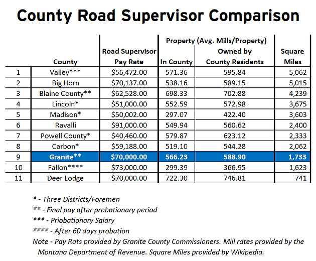 Citizens air concerns over GC Road Supervisor pay rate