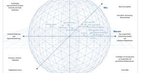 Lösungslandkarte Beispiel