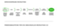 Prozessschritte im Recruiting 5.0.png