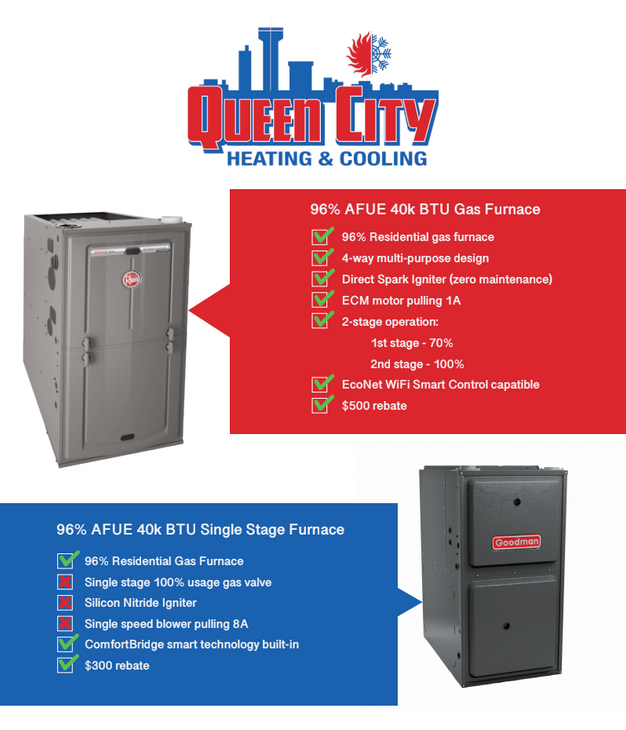 Queen City Heating and Cooling chart comparing Rheem 96 percent efficiency furnace versus the Goodman furnace counterpart