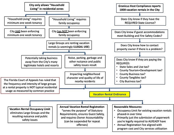 Flow Chart explaining Vacation Rental Or