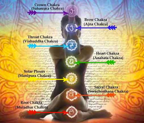 Chakra Basics PDF