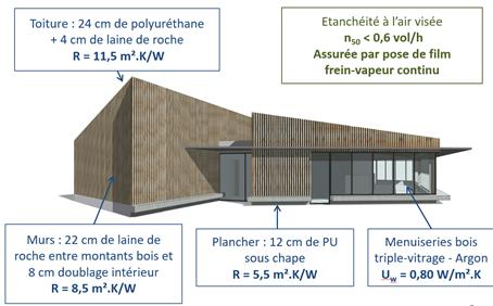 """CD2E : """"Un vestiaire sportif autonome grâce au solaire et à l'éolien à Rexpoede"""""""