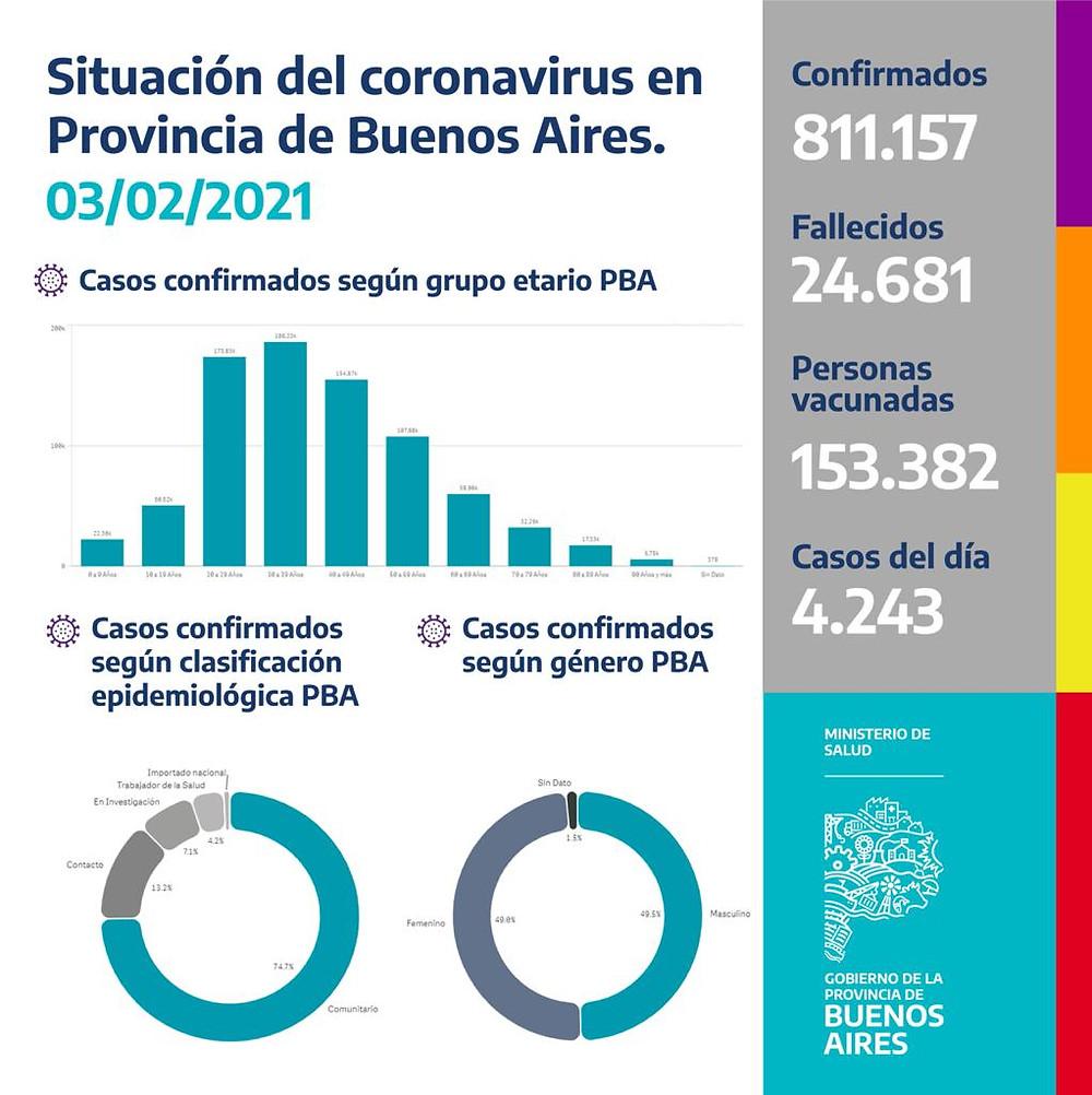 Último reporte del Ministerio de Salud bonaerense.