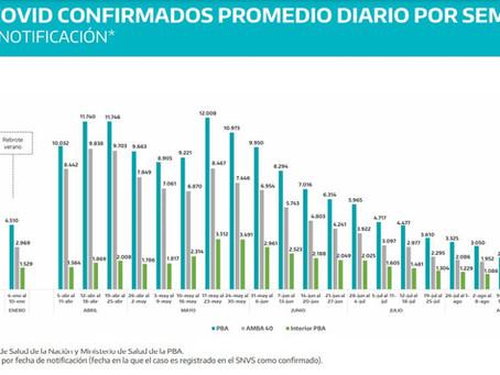 Decimoquinta semana consecutiva con caída de contagios de covid en Provincia de Buenos Aires