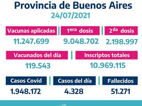 Registran 4.328 casos de coronavirus en la provincia de Buenos Aires en las últimas 24 horas