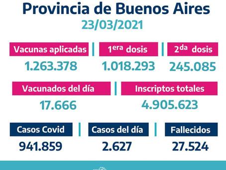 La provincia de Buenos Aires suma 2.627 casos de coronavirus y los contagios ascienden a 941.859