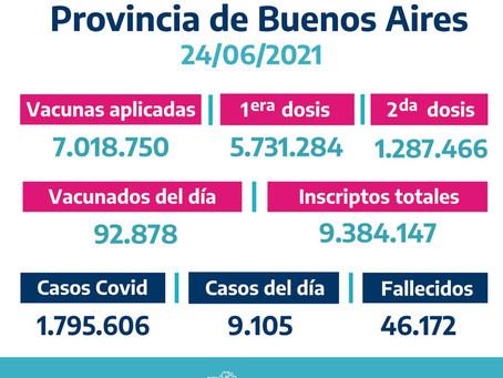 Se registraron 9.105 nuevos casos en Buenos Aires y el total de contagios asciende a 1.795.606