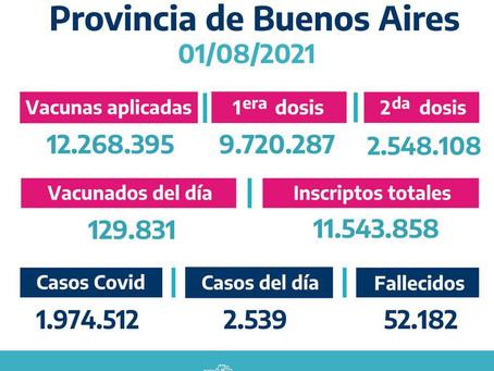 Registran 2.539 casos de coronavirus en la provincia de Buenos Aires en las últimas 24 horas