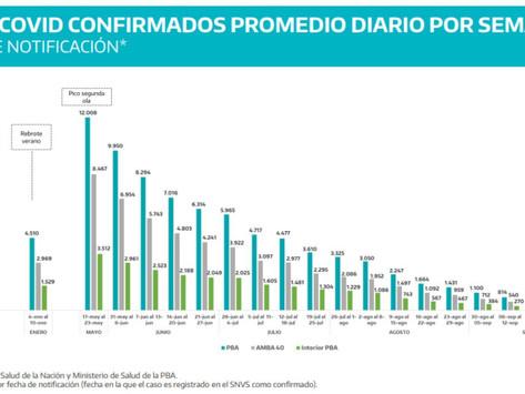 Continúa el descenso de contagios de coronavirus en la Provincia de Buenos Aires