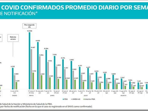 Los contagios de coronavirus cayeron por decimoséptima semana en la provincia de Buenos Aires
