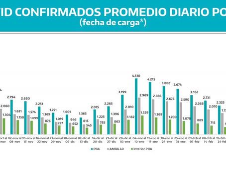 Se registra la quinta semana consecutiva con incremento sostenido de contagios de coronavirus