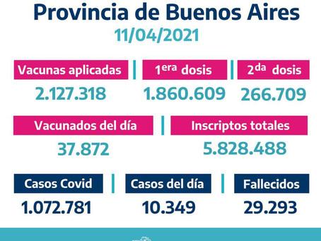 La provincia de Buenos Aires suma 10.349 casos de coronavirus y los contagios ascienden a 1.072.781