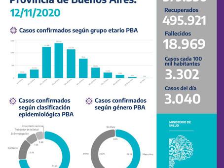Los casos de coronavirus en provincia de Buenos Aires son 579.356 tras sumar 3.040 nuevos contagios