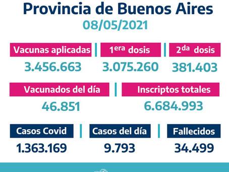 Con 9.793 nuevos casos, los contagios en la provincia de Buenos Aires ascienden a 1.363.169