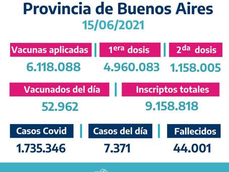 Con 7.371 nuevos contagios, los casos en la provincia de Buenos Aires ascienden a 1.735.346