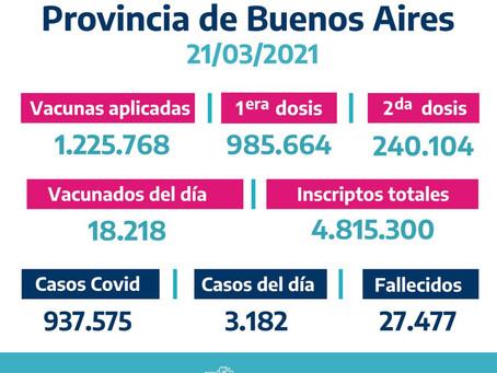 La provincia de Buenos Aires suma 3.182 casos de coronavirus y los contagios ascienden a 937.575