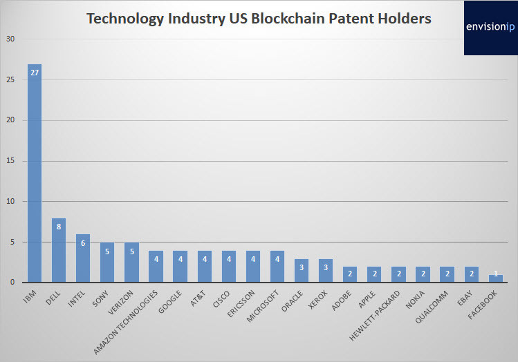 Tech industry US blockchain patents holders