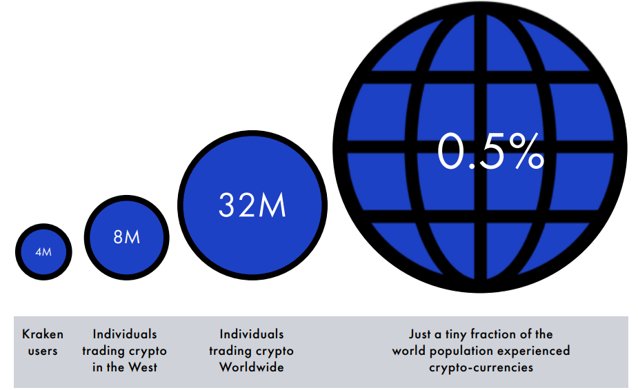 Percentage of the World's population in crypto-assets