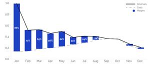 Decline in bitcoin mining profit margin