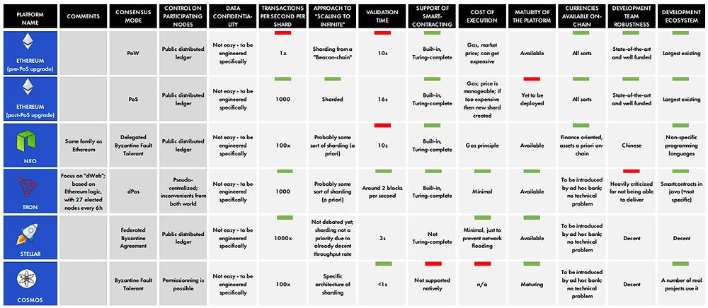 Comparison of DLT platform parameters