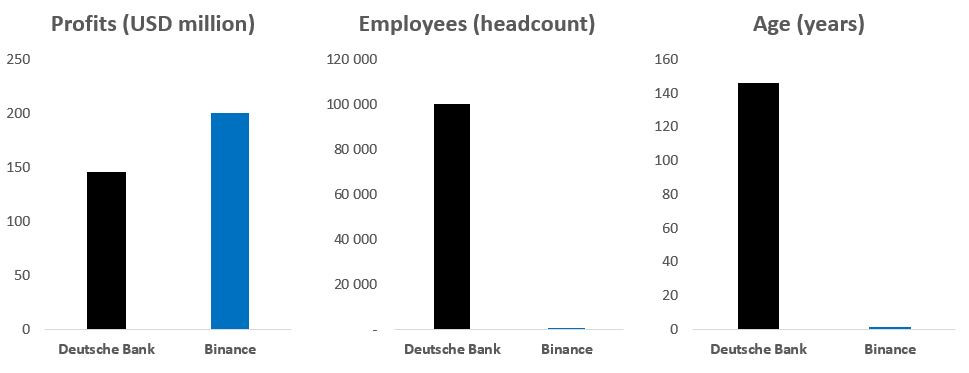 Q1 2018 results & stats of Deutsche Bank vs. Binance