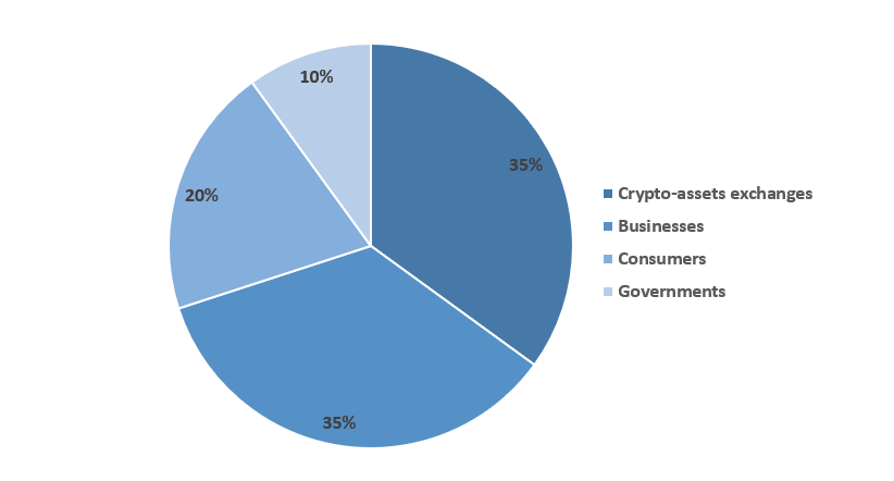 Most often crypto-hacked spheres