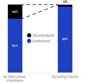 Market share of Centralized vs. Decentralized exchanges