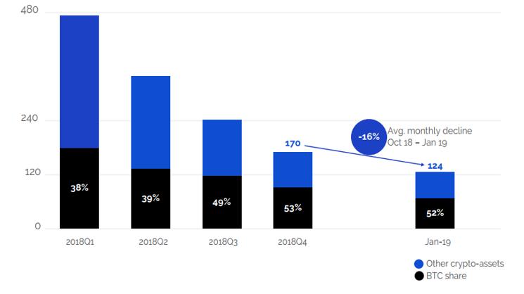 Evolution of crypto-assets market cap