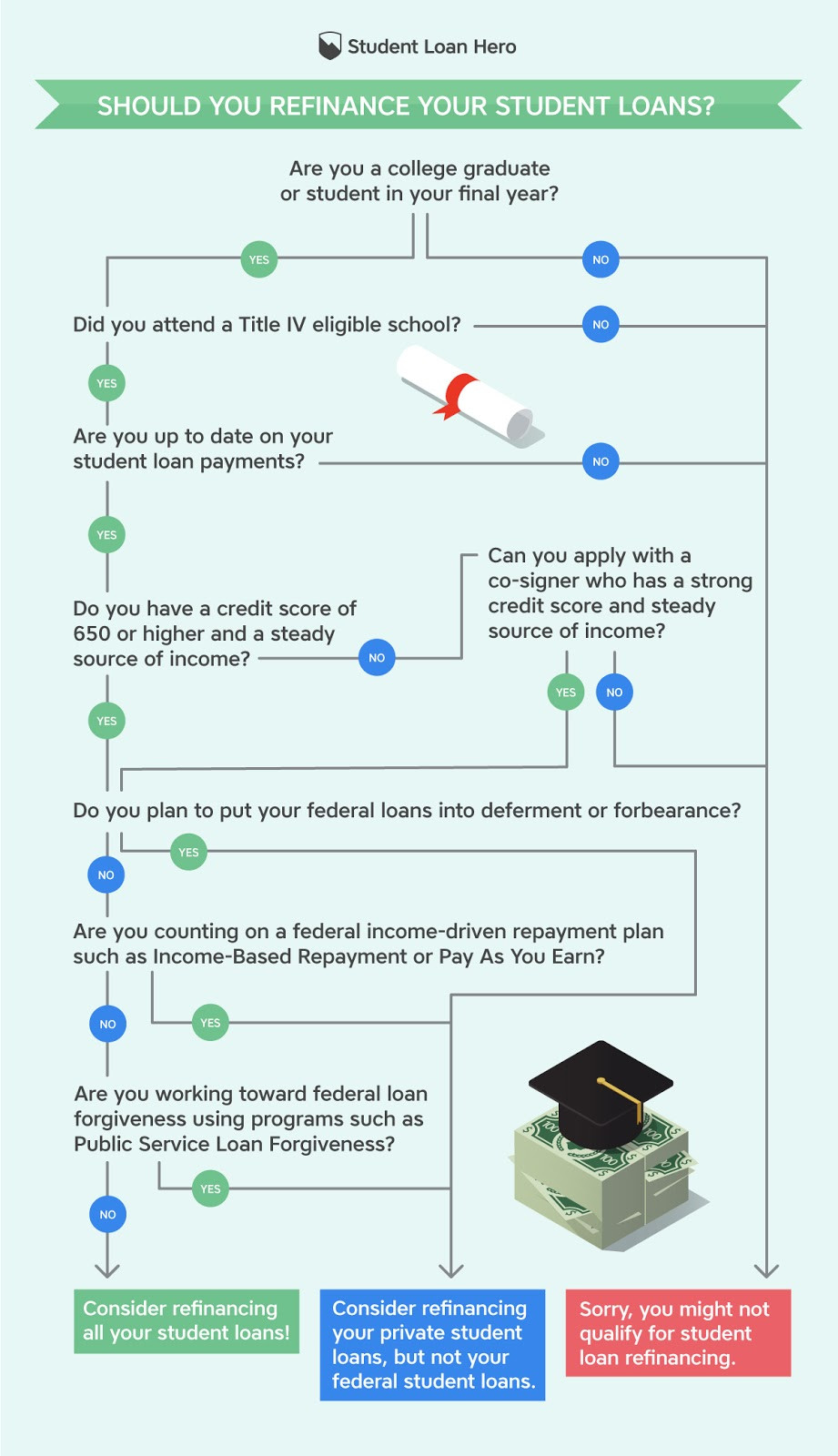 Infographic to determine if you should refinance your student loan