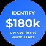 Identify $180K per user in net worth assets