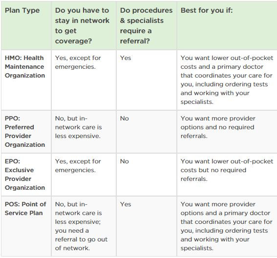 Chart comparing different insurance coverage plans