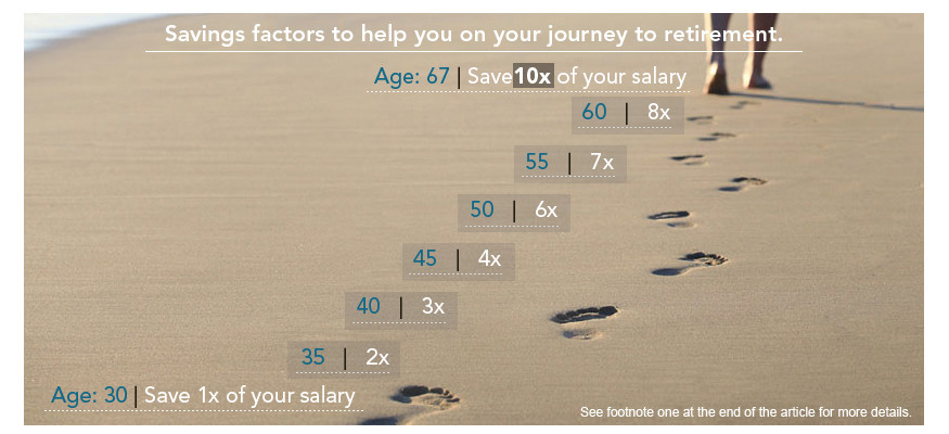 Savings factors to help you on your journey to retirement