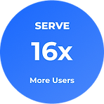 Serve 16 times more users