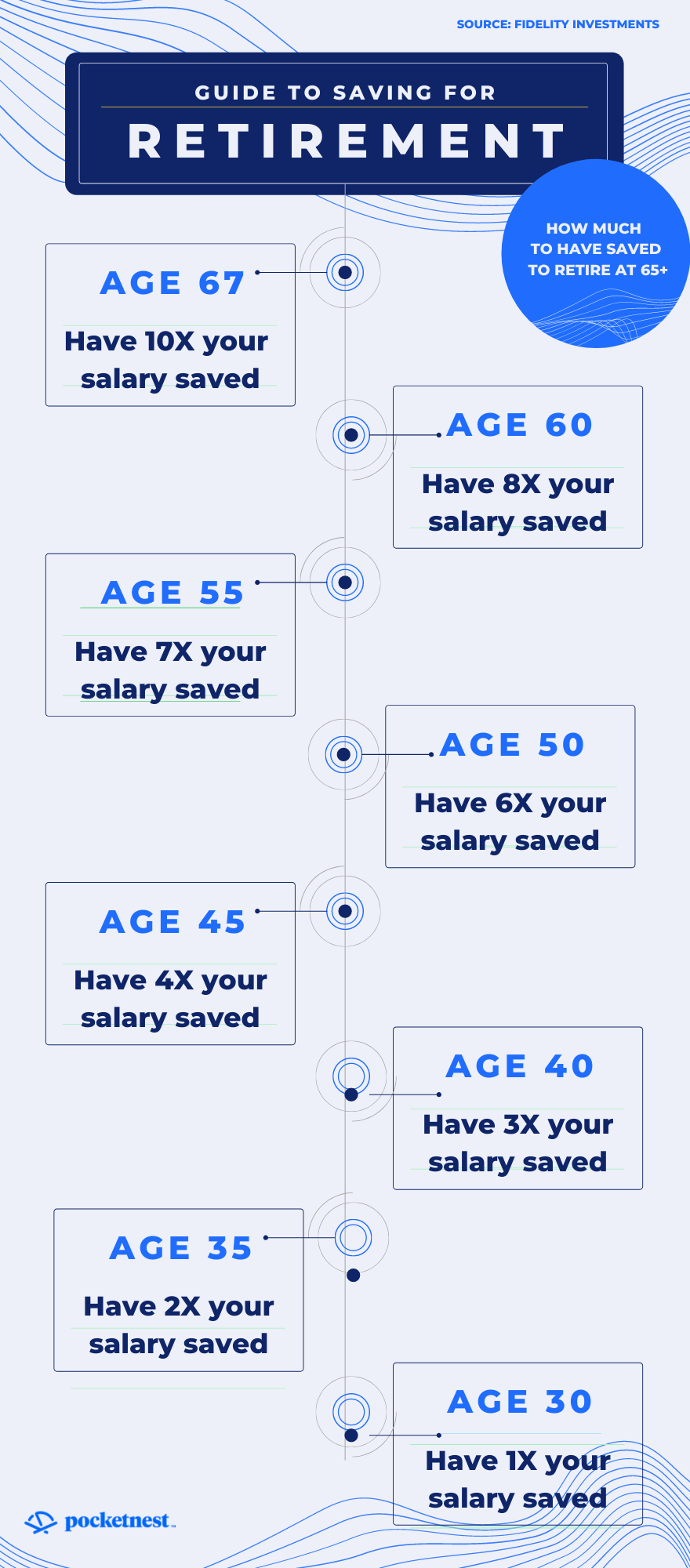Guide to saving for retirement