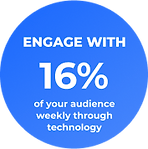 Engage with 16% of your audience weekly through technology